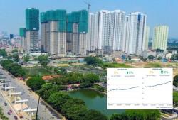 Dòng tiền quay về bất động sản trong quý cuối năm?